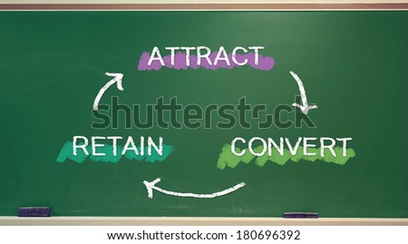Business strategy concept of Attract, Convert, Retain on chalkboard - stock photo