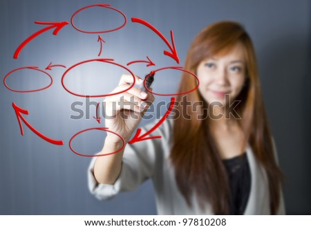 Business woman draw blank 4 Stage Life Cycle Diagram for Continuous Improvement (Selective Focus at Finger) - stock photo