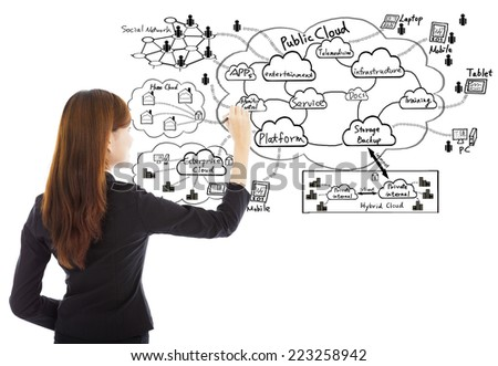 Business woman drawing a cloud computing structure on white background  - stock photo