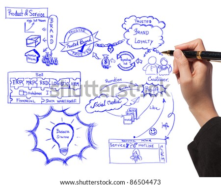 business woman drawing idea board of business process about branding - stock photo