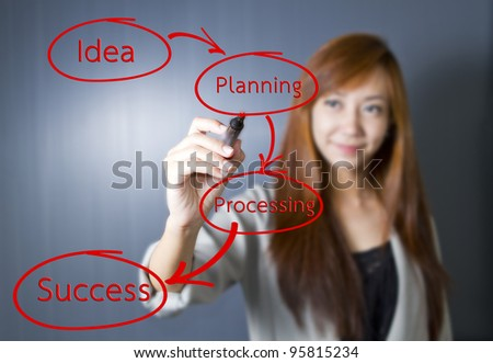 Business woman write business strategic planning on the whiteboard.