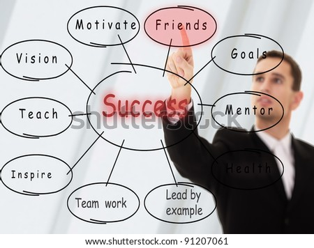 businessman and business plan the concept of success - stock photo