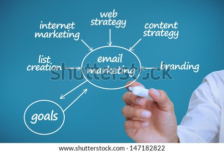 Businessman drawing a plan showing marketing terms on blue background