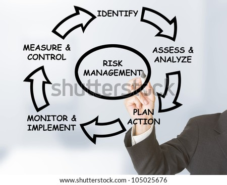 Businessman drawing risk management circle on transparent board