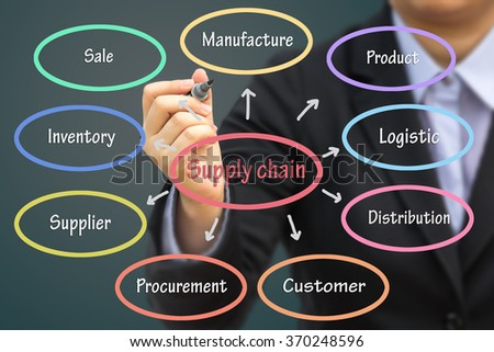 Businessman writing Supply chain concept. Can use for your business concept background. - stock photo