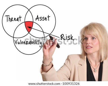 Businesswoman drawing risk assessment diagram on a whiteboard - stock photo