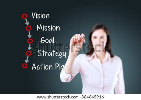 Businesswoman writing business process concept (vision - mission - goal - strategy - action plan). Blue background.