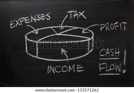 Cash Flow pie chart on a blackboard. As a business, it is important as part of your business plan to record income minus expenses to calculate the profit on which tax must be paid. - stock photo