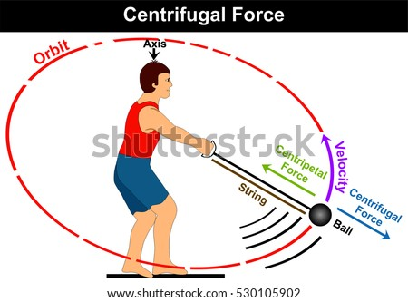 Centrifugal force diagram simple easy example stock illustration centrifugal force diagram simple and easy example athlete playing hammer game sport and moving the ball ccuart Gallery