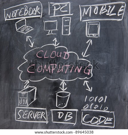 chalkboard image  of cloud computing concept - stock photo