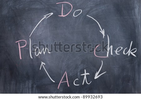 Chalkboard writing - concept of Plan Do Check Act - stock photo