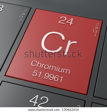 Chromium element from periodic table