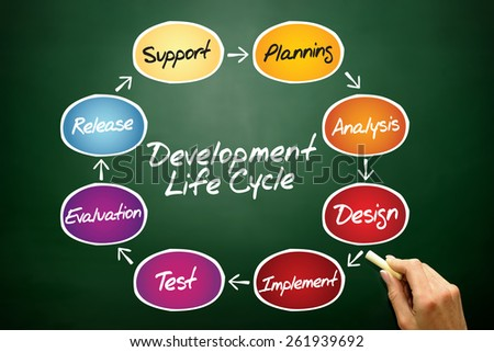 Circular flow chart of life cycle development process, business concept on blackboard - stock photo