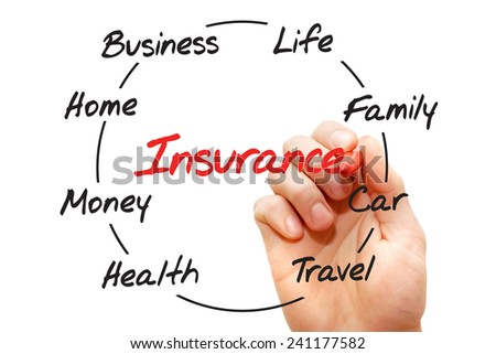 Circular Insurance process chart, business concept  - stock photo