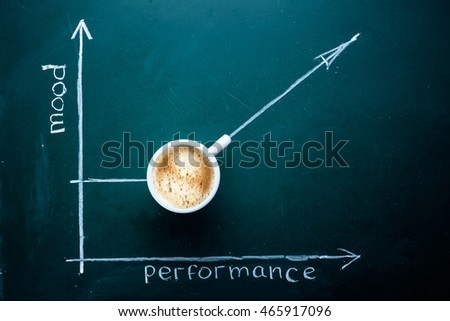 Coffee concept. Graph of mood and performance from drinking a cup of coffee