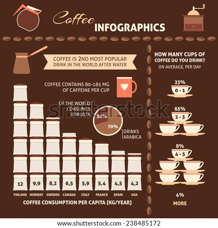 Coffee infographic with sample data - information, charts, icons - stock photo