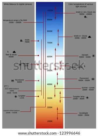 Color temperature chart - stock photo