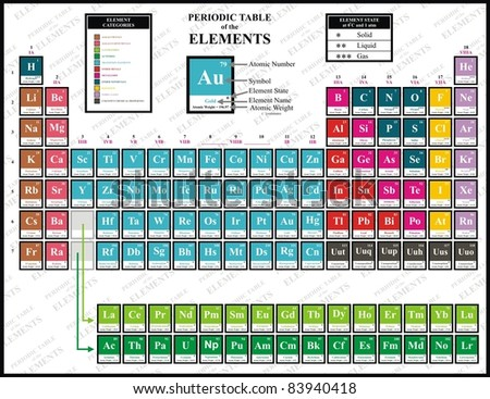 Colorful Periodic Table of the Chemical Elements - including Element Name, Atomic Number, Atomic Weight, Element Symbol - Also Element Categories & Element State (Solid, liquid & gas) - stock photo