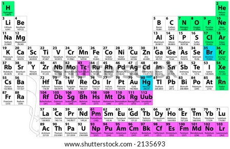 Complete periodic table elements including atomic stock complete periodic table of the elements including atomic number symbol name weight urtaz