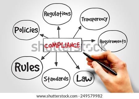 Compliance mind map, business concept - stock photo