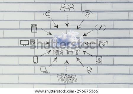 concept of big data and cloud computing: real cloud and technology devices illustration - stock photo