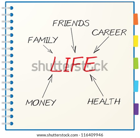 Concept of life consists of family, money, health, career and friends
