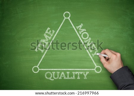 Concept of Time, money and quality on a blackboard