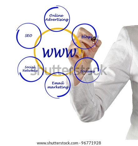 concept of world wide web - stock photo