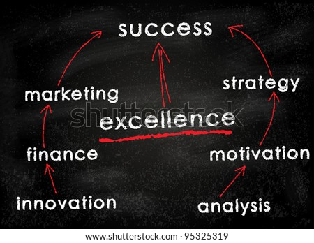 Conceptual business plan strategy for marketing on black chalkboard - focus on excellence - stock photo
