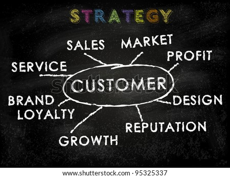 Conceptual business strategy on black chalkboard - focus on client