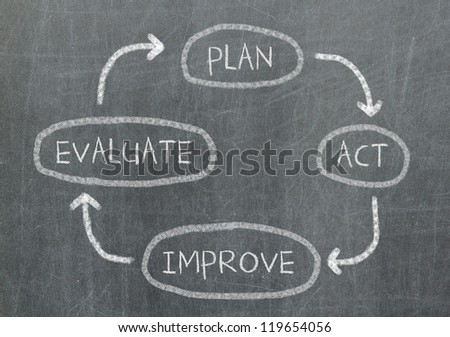 Conceptual diagram written on black chalkboard blackboard - Plan, act, evaluate and improve
