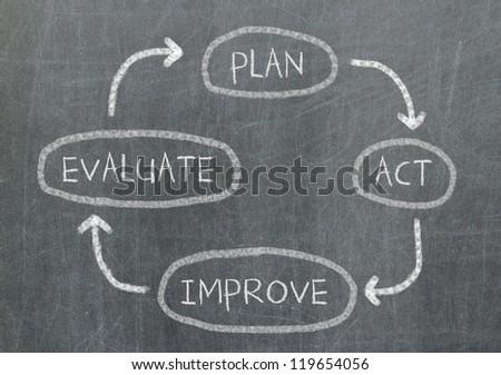 Conceptual diagram written on black chalkboard blackboard - Plan, act, evaluate and improve - stock photo