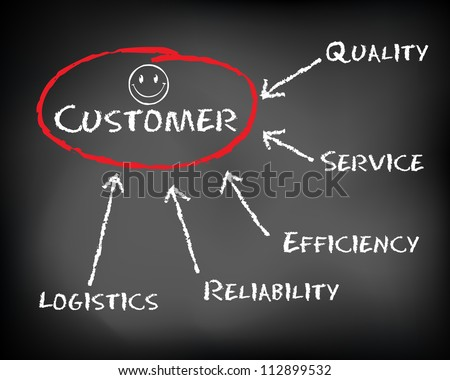 Conceptual hand drawn happy customer flow chart on black chalkboard.  Quality, efficiency, service, logistics and reliability. Slide template. - stock photo