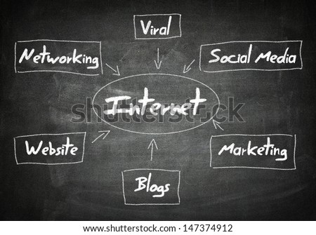 Conceptual hand drawn internet flow chart on chalkboard. Networking concept
