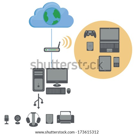 connection diagram to the internet, contains wi-fi router, personal computer, usb devices and wireless devices, isolated on white background