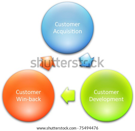 Consumer lifecycle marketing business diagram management strategy concept chart  illustration - stock photo
