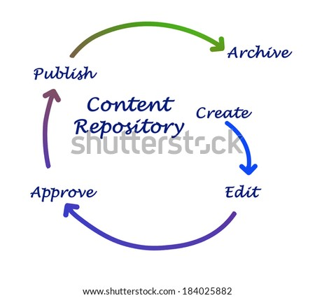 Content repository