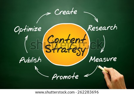 Content Strategy, SEO process circle, business concept on blackboard