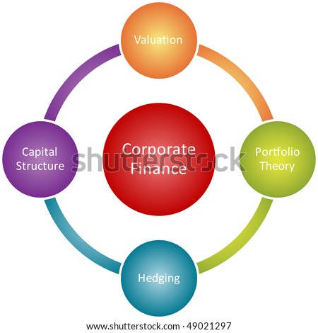 Corporate finance management business strategy concept diagram illustration
