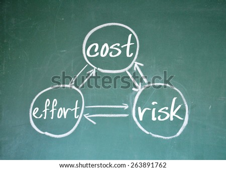 cost effort and risk sign on blackboard - stock photo