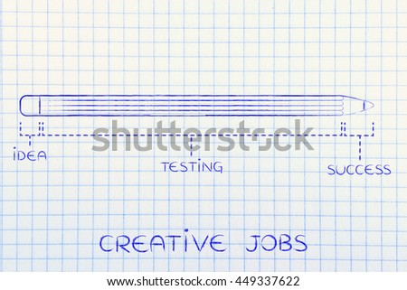 creative jobs: diagram with pencil metaphor, long testing phase after coming up with an idea before reaching success - stock photo