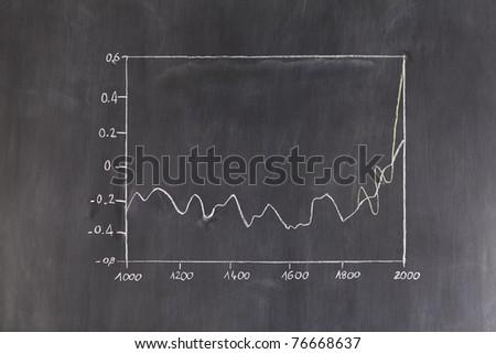 Curve drawn on a blackboard - stock photo