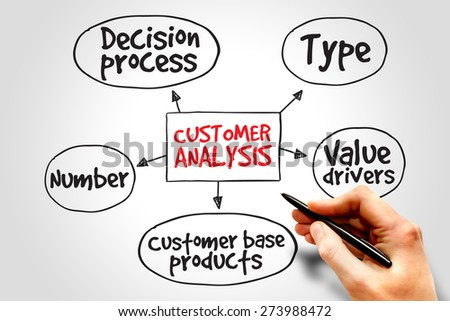 Customer analysis mind map, business concept - stock photo