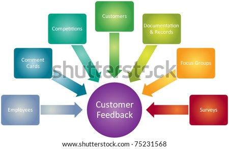 Customer feedback business diagram management strategy concept chart illustration