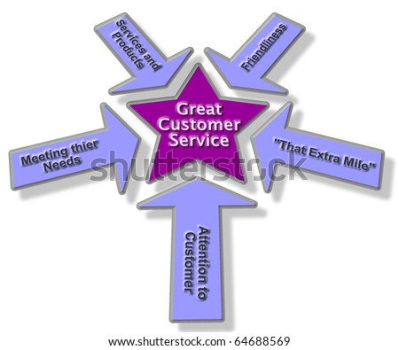 Customer Service Concept Diagram Blue/Purple
