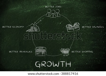 cycle of growth: better jobs, better salaries, better shopping, better revenues, better economy - stock photo