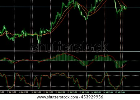 Data on live computer screen. Share price candlestick chart. Candle stick graph chart of stock market investment trading. Stock trade live. Finance concept. Tools of technical analysis  - stock photo