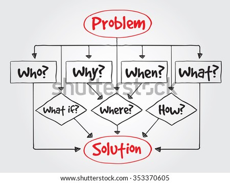 Decision making flow chart basic questions stock illustration decision making flow chart with basic questions for presentations and reports business concept ccuart Image collections