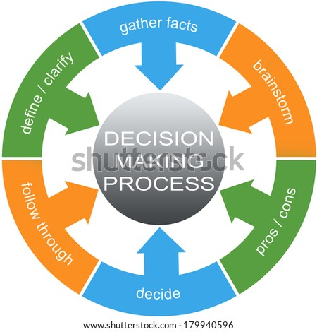 Decision Making Process Word Circles Concept with great terms such as define, gather facts and more. - stock photo