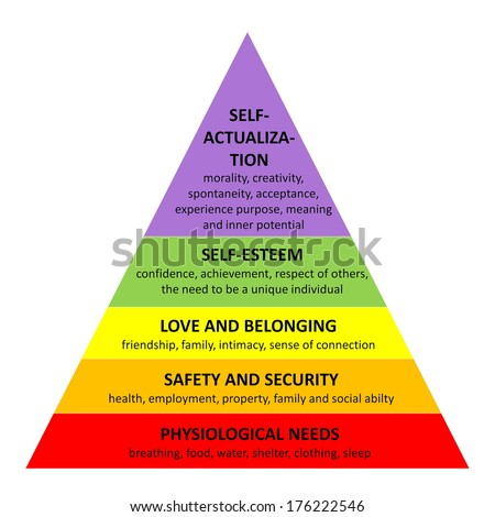 Detailed famous Maslow pyramid describing all essential needs for each human being, in white background